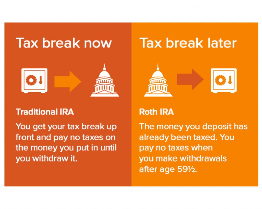 Traditional Vs Roth Ira Which To Choose Your Frugal Friend Blog